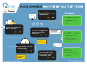 Infographic_GHS_SDS Conversion