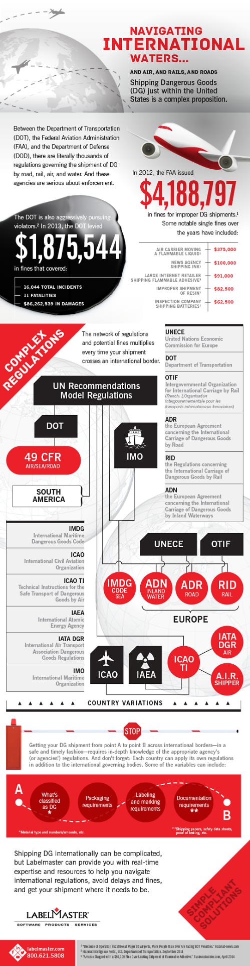 international_shipping_infographic_labelmaster_540